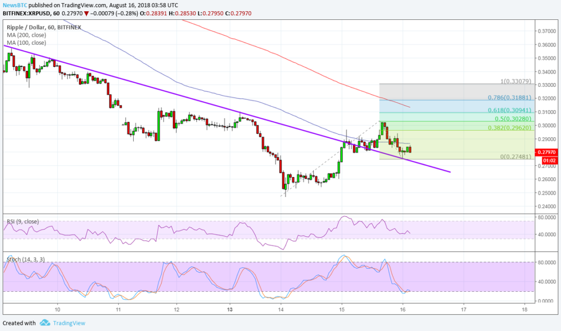Ripple (XRP) Price Watch: Will More Bulls Join In? 1