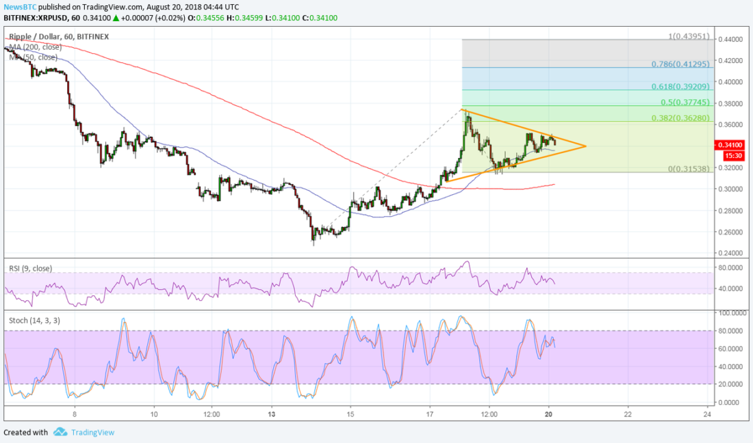 Ripple (XRP) Price Watch: Setting Its Sights Higher 2