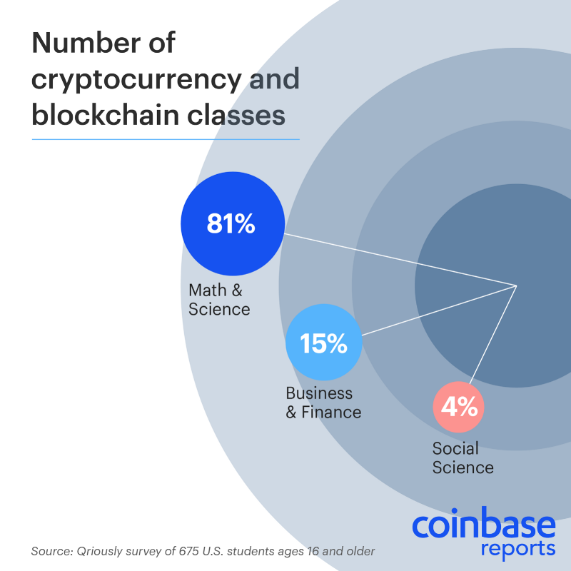 Coinbase: 42% of World's Best Universities Offer Crypto Courses