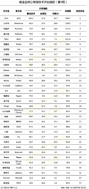 China Updates Crypto Ranking – Bitcoin Makes Top 10