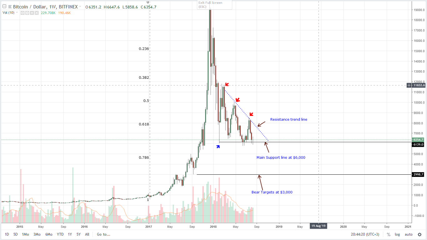 BTC Weekly Chart Aug 20