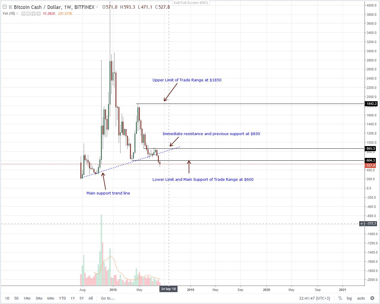 Bitcoin Cash Weekly Chart Aug 16
