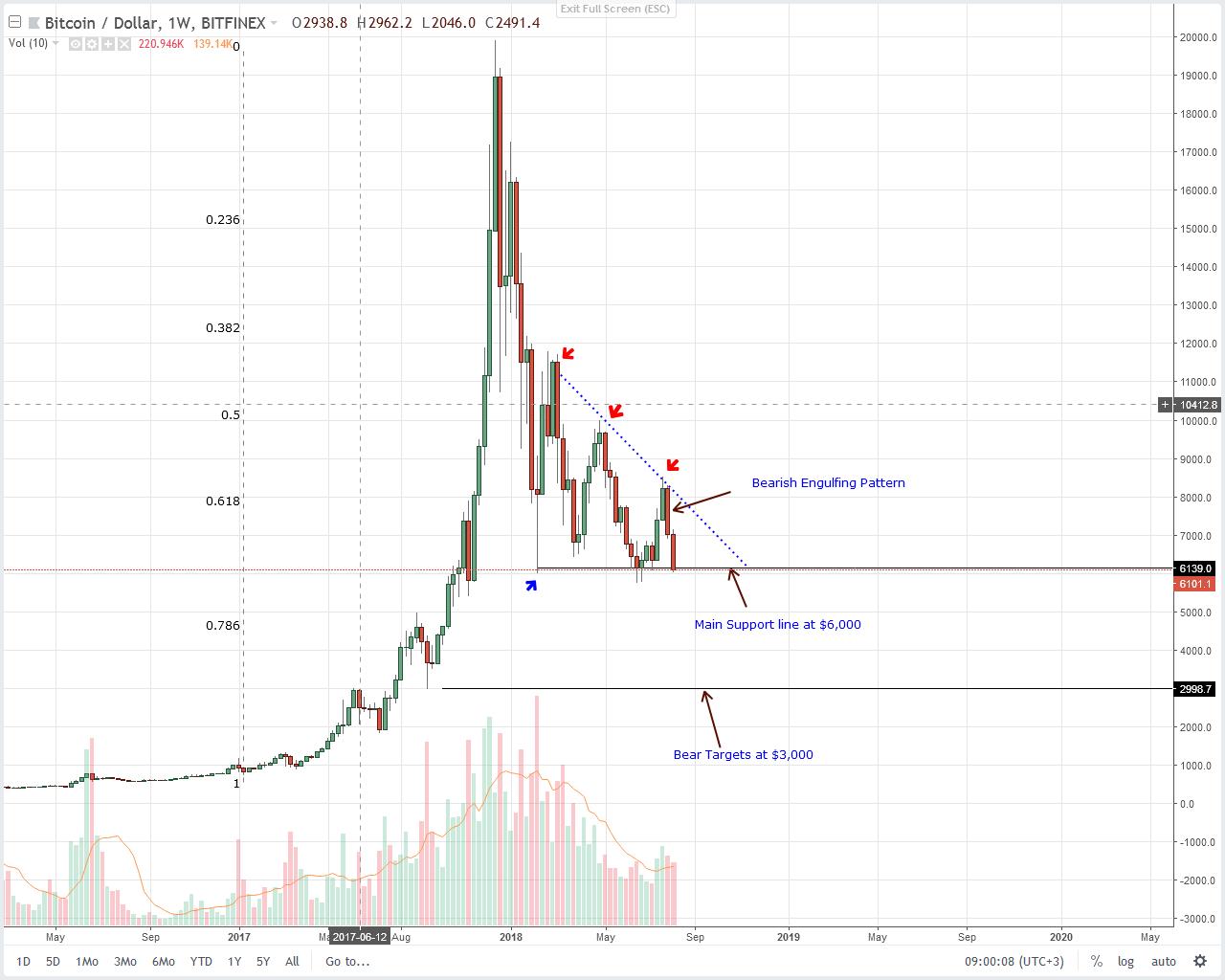 Bitcoin Weekly Chart Aug 11