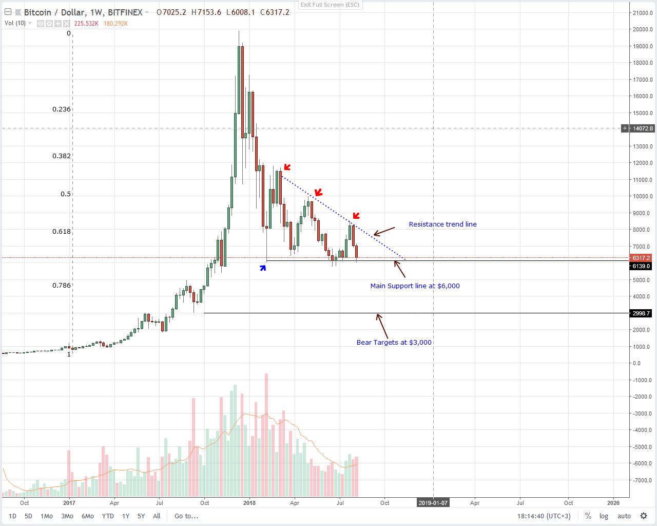 Bitcoin Weekly Chart Aug 13
