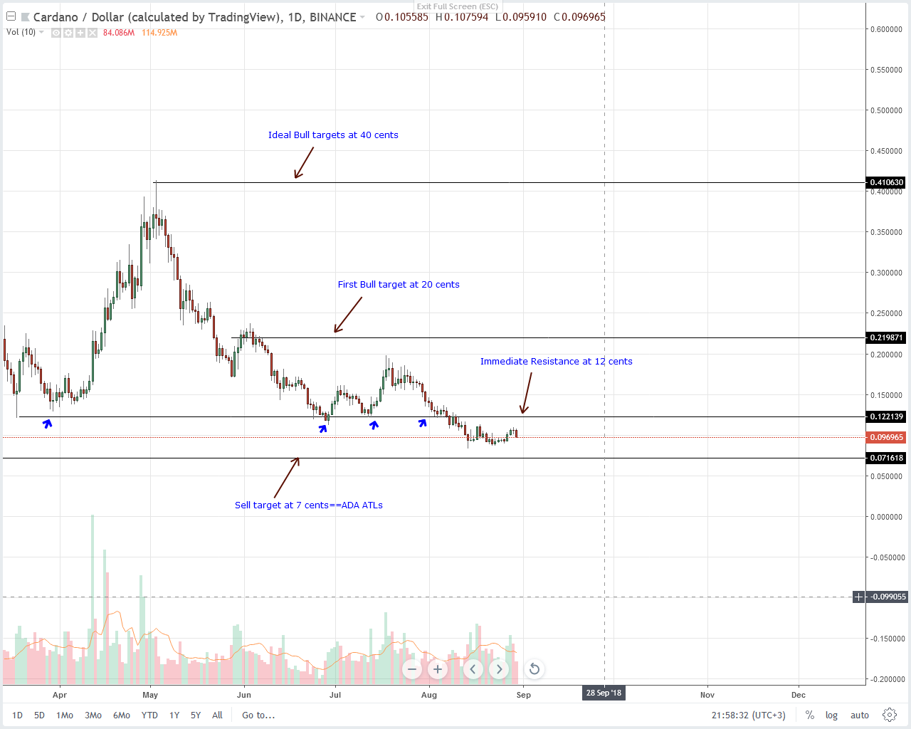 Cardano (ADA) Technical Analysis