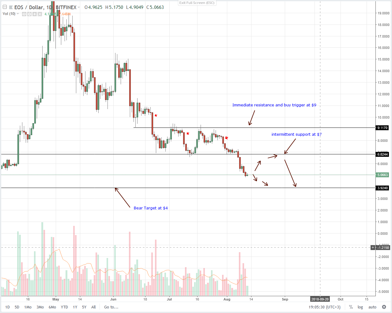 EOS Daily Chart Aug 13