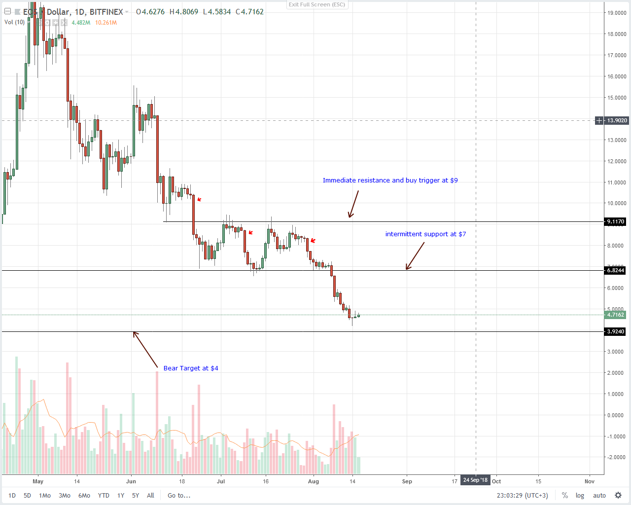EOS Daily Chart Aug 17