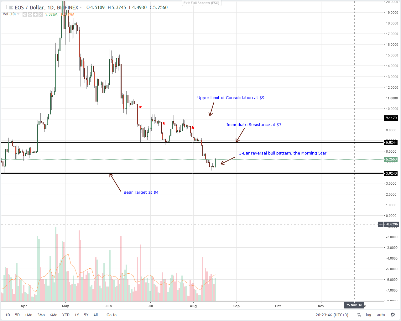 EOS Daily Chart Aug 18