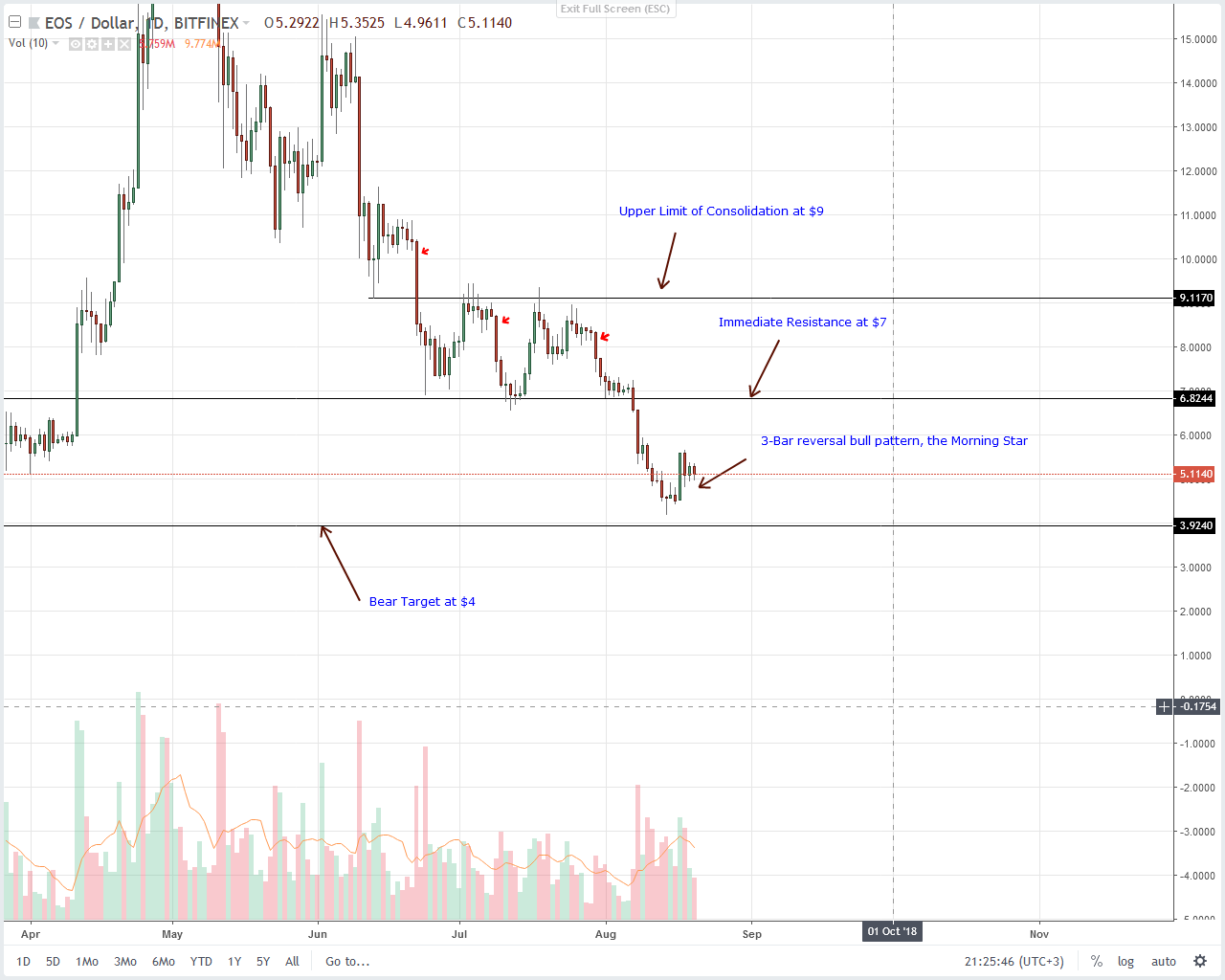 EOS Daily Chart Aug 21