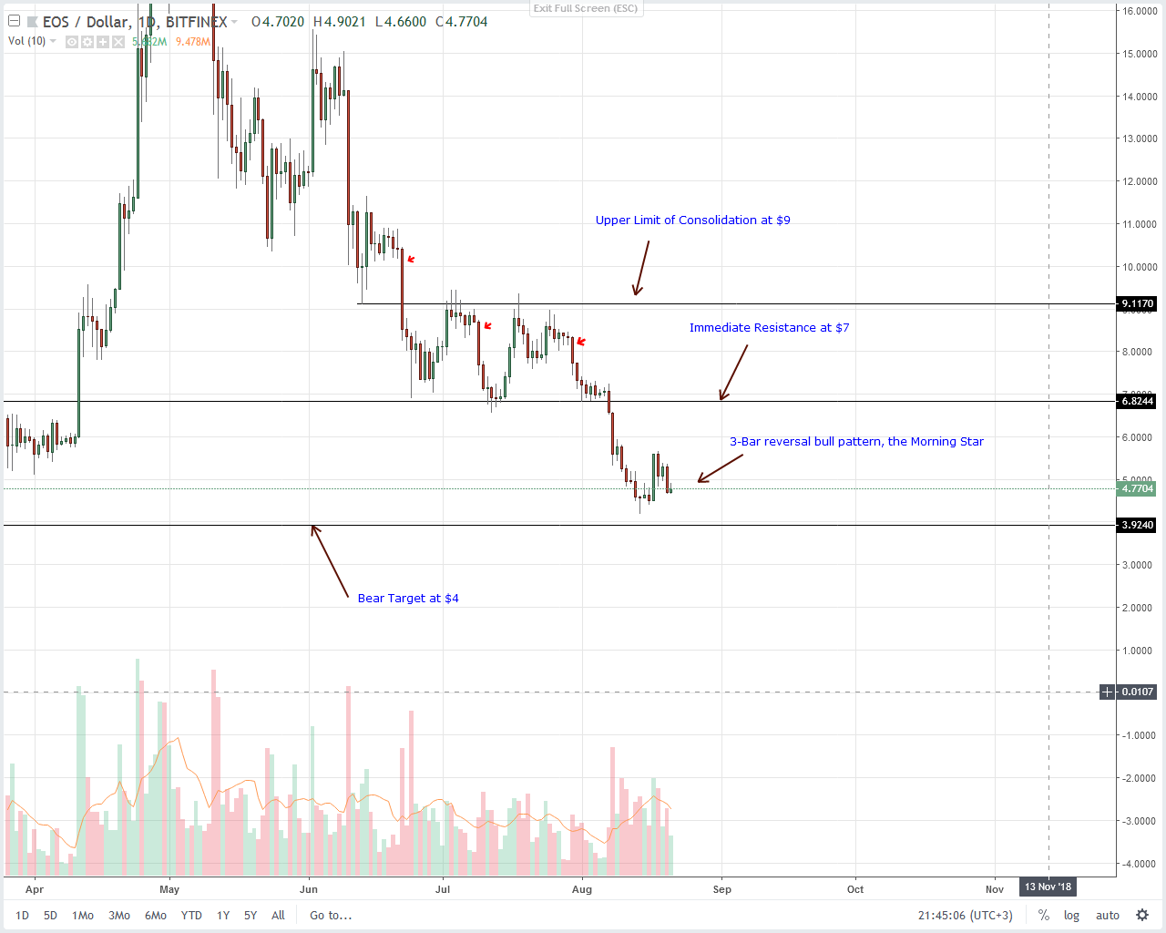 EOS Daily Chart Aug 22