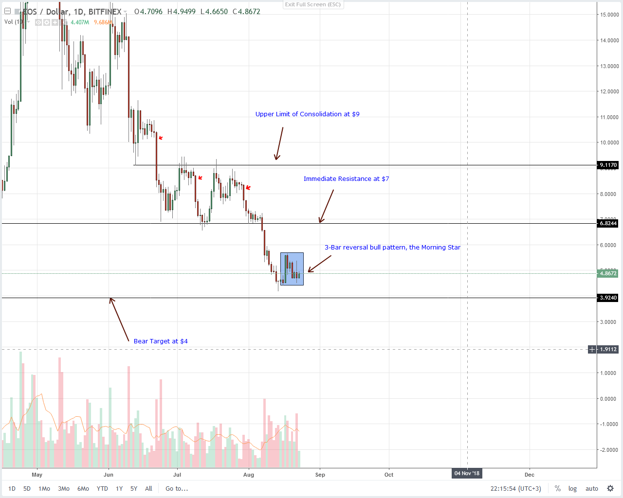 EOS Daily Chart Aug 24