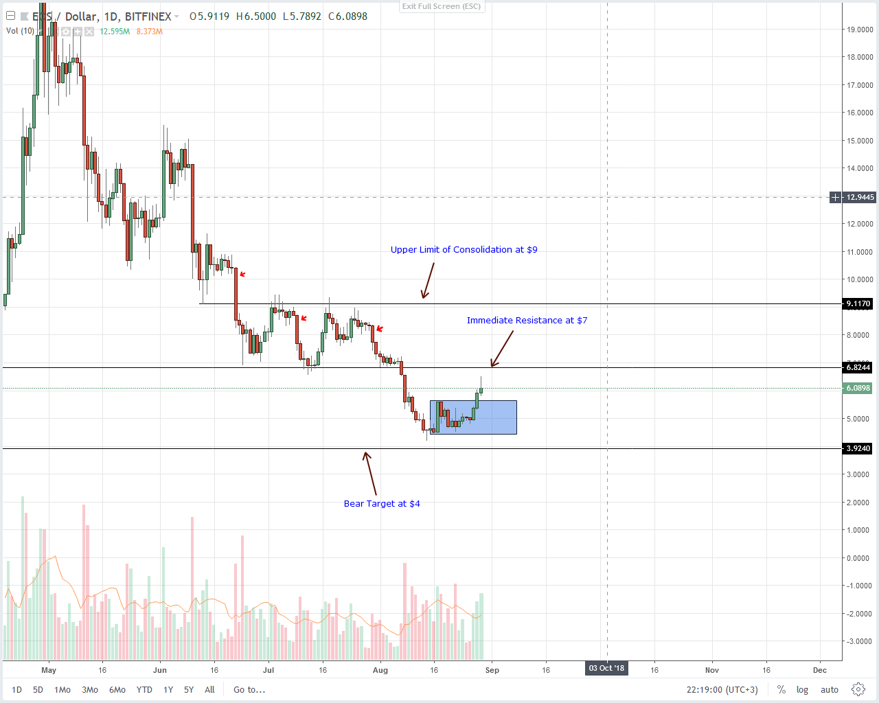 EOS Daily Chart Aug 30