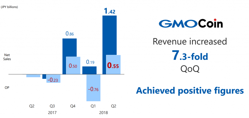Japan's Internet Giant GMO Unveils New Crypto Priorities, Exchange Profits Up 7-Fold