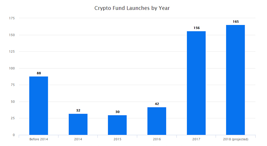 Study: Crypto Funds Number 446 Despite Trends, Uncertainty