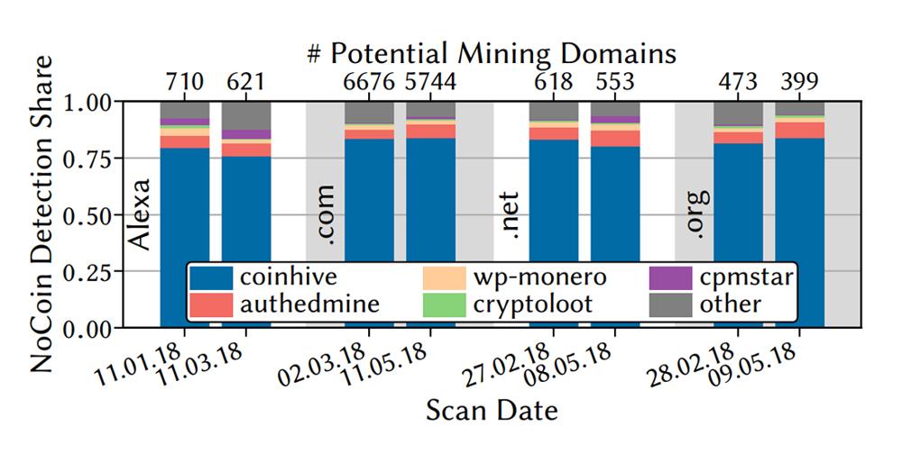 Coinhive Mints Quarter Million Dollars in Monero a Month, Report Reveals