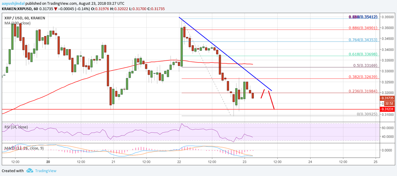 Ripple Price Analysis: XRP/USD At Risk of Break Below $0.3100 2