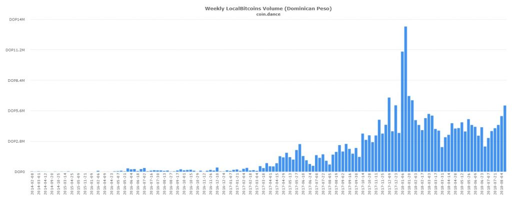 P2P Markets Report: Record-Breaking Volume Across VEB, ARS, and PHP Markets