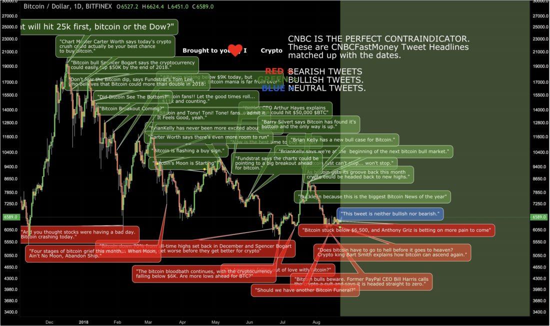 tradingview cncb bitcoin
