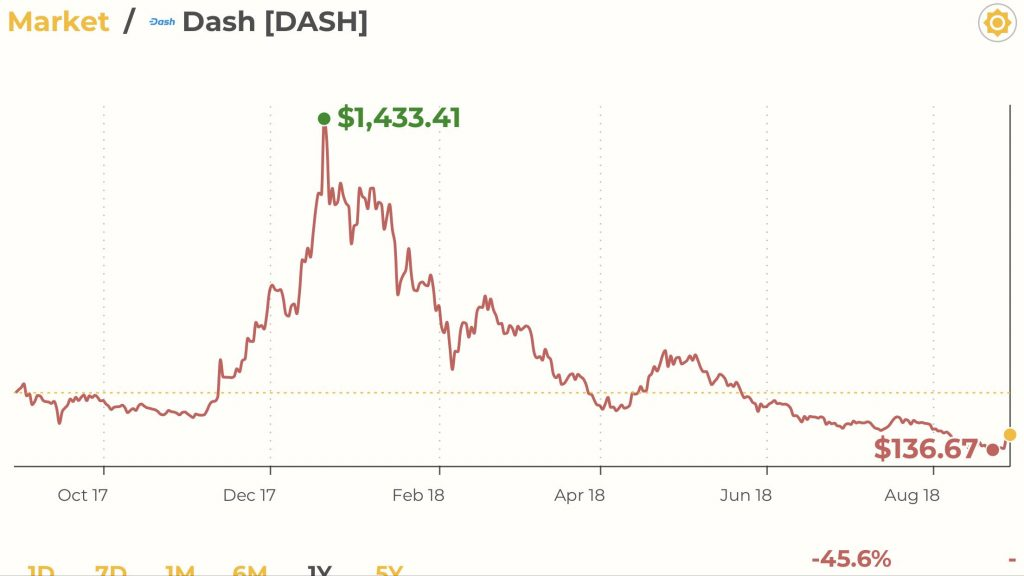 Venezuela Loves Dash: Altcoin Surges 30% on Adoption Push
