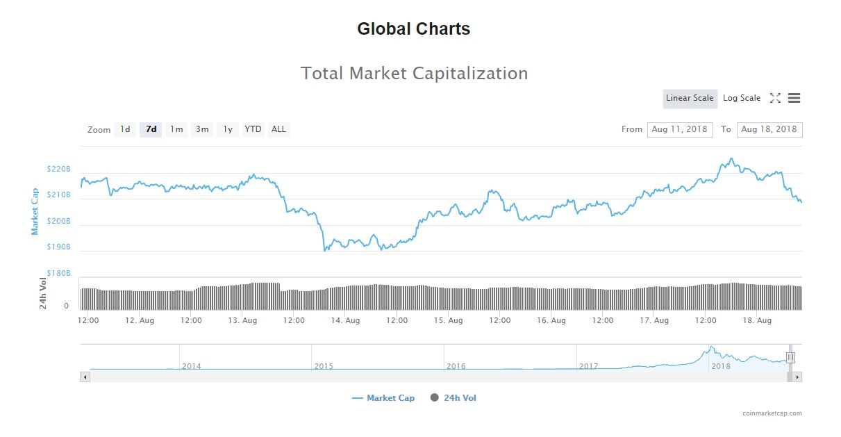 weeklychartglobal