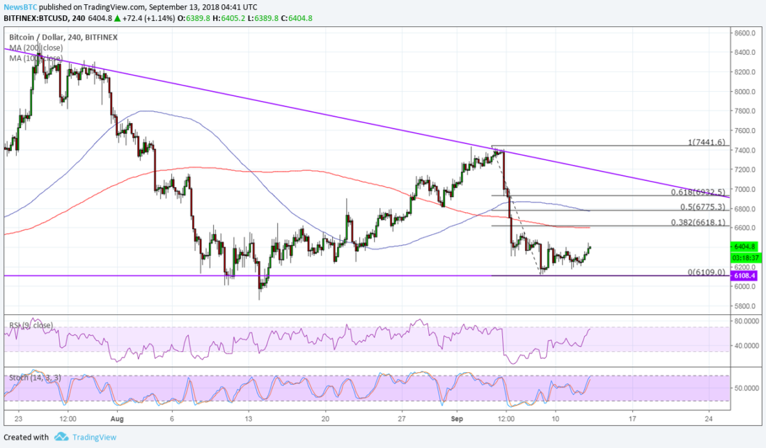 BTCUSD Chart from CoinPriceWatch