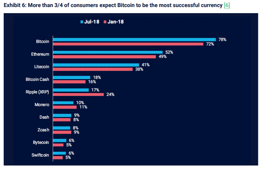 On the other hand, 78 percent of consumers think Bitcoin will be the most successful currency.