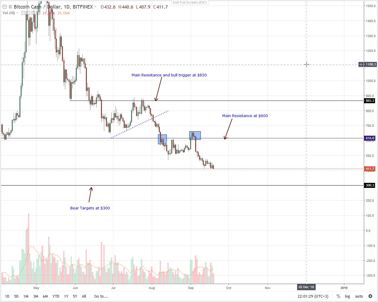 Bitcoin Cash Price Analysis