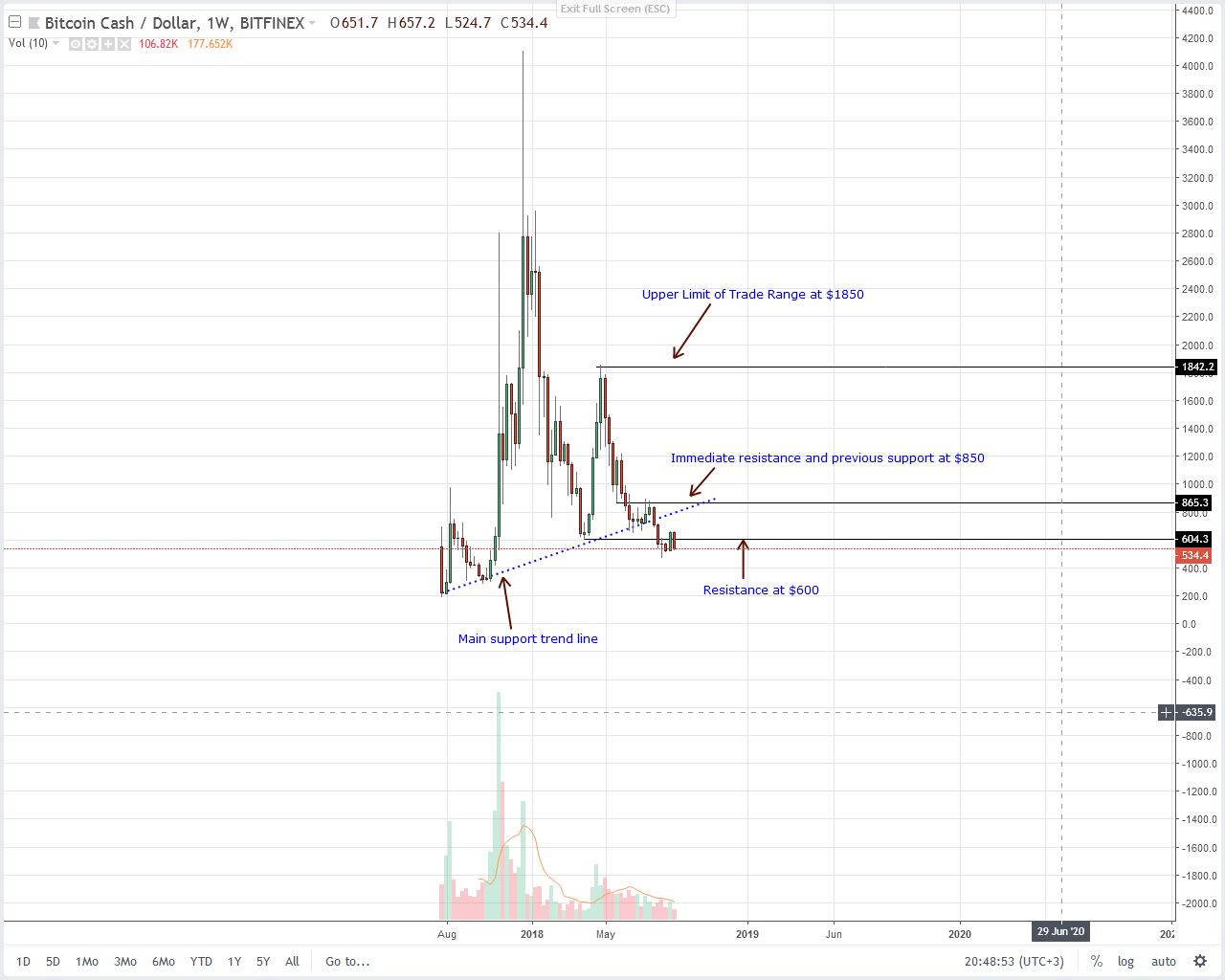 Bitcoin Cash Weekly Chart Sept 6