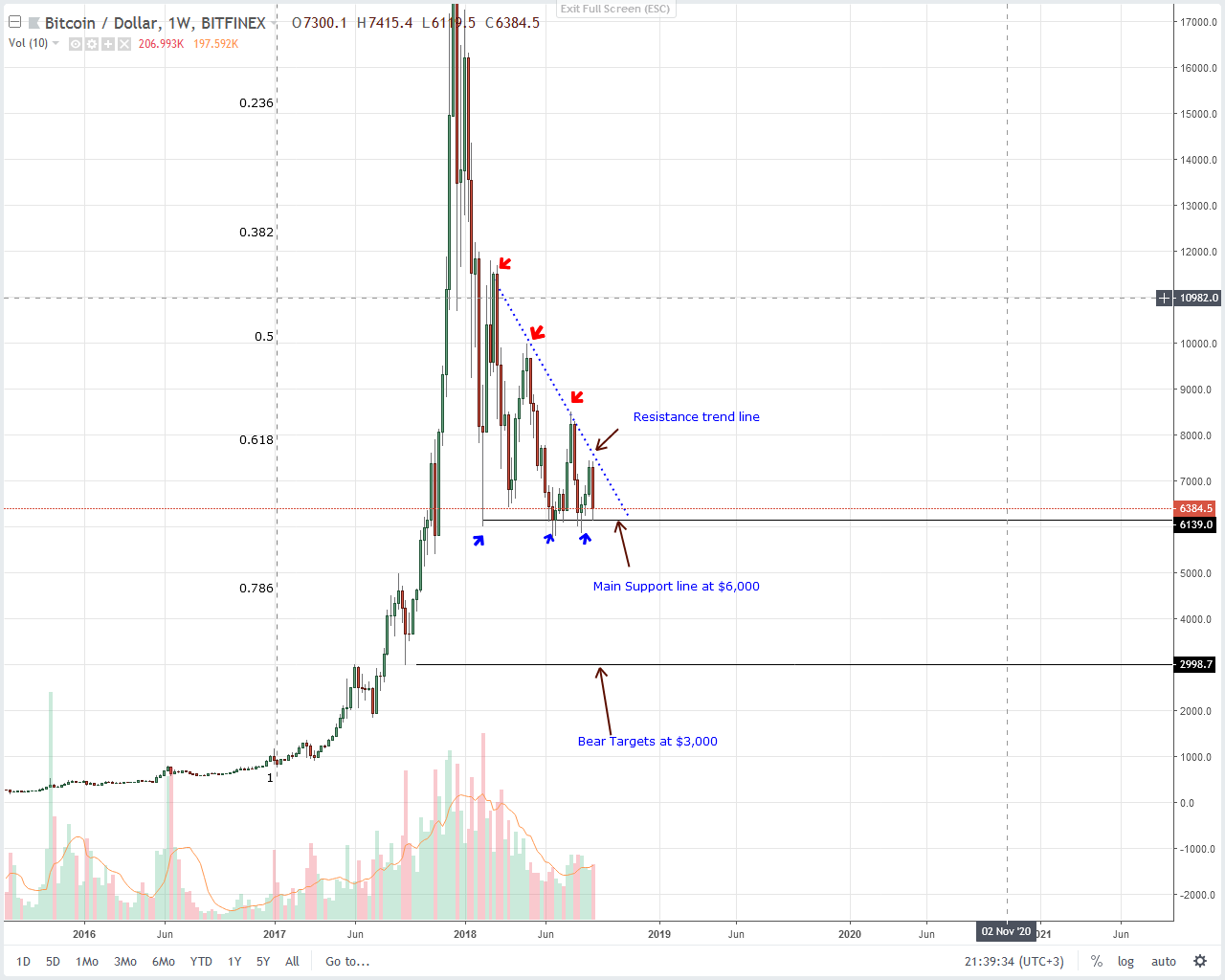 Bitcoin Weekly Chart Sep 8
