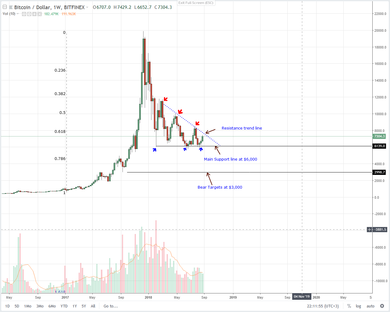 Bitcoin Weekly Chart Sept 3