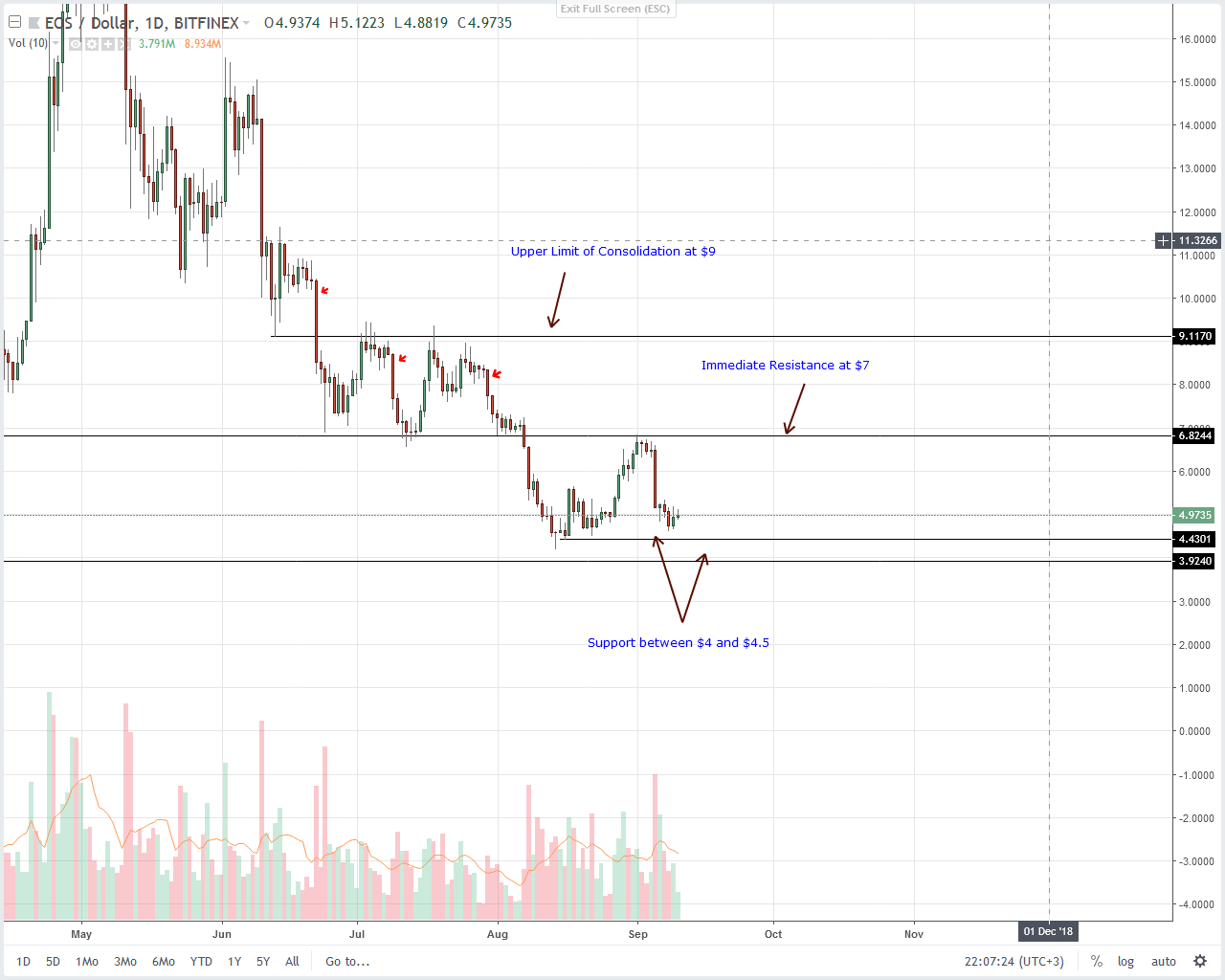 EOS Daily Chart Sep 11