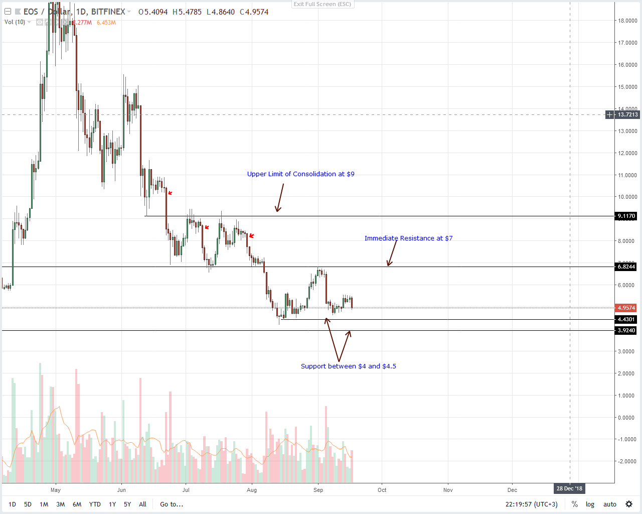 EOS Daily Chart Sep 18