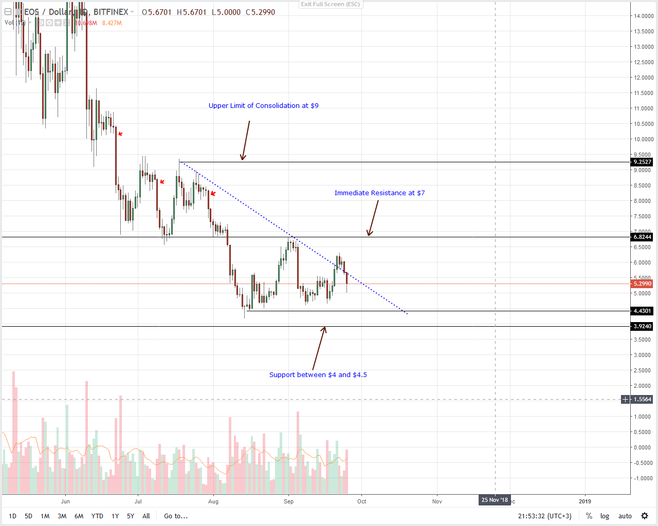 EOS Daily Chart Sep 26
