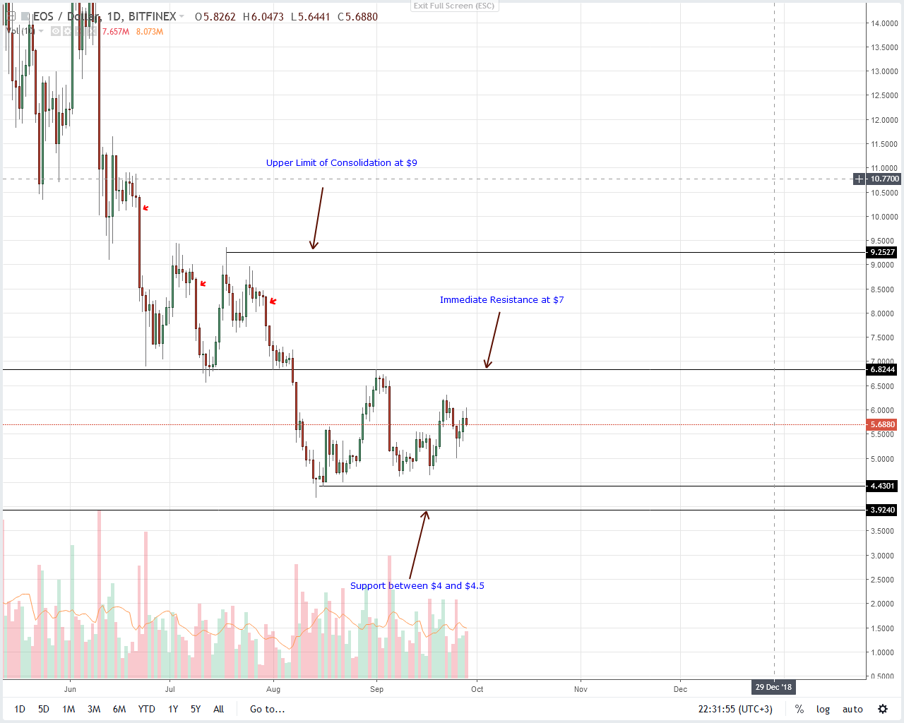 EOS Daily Chart Sep 29