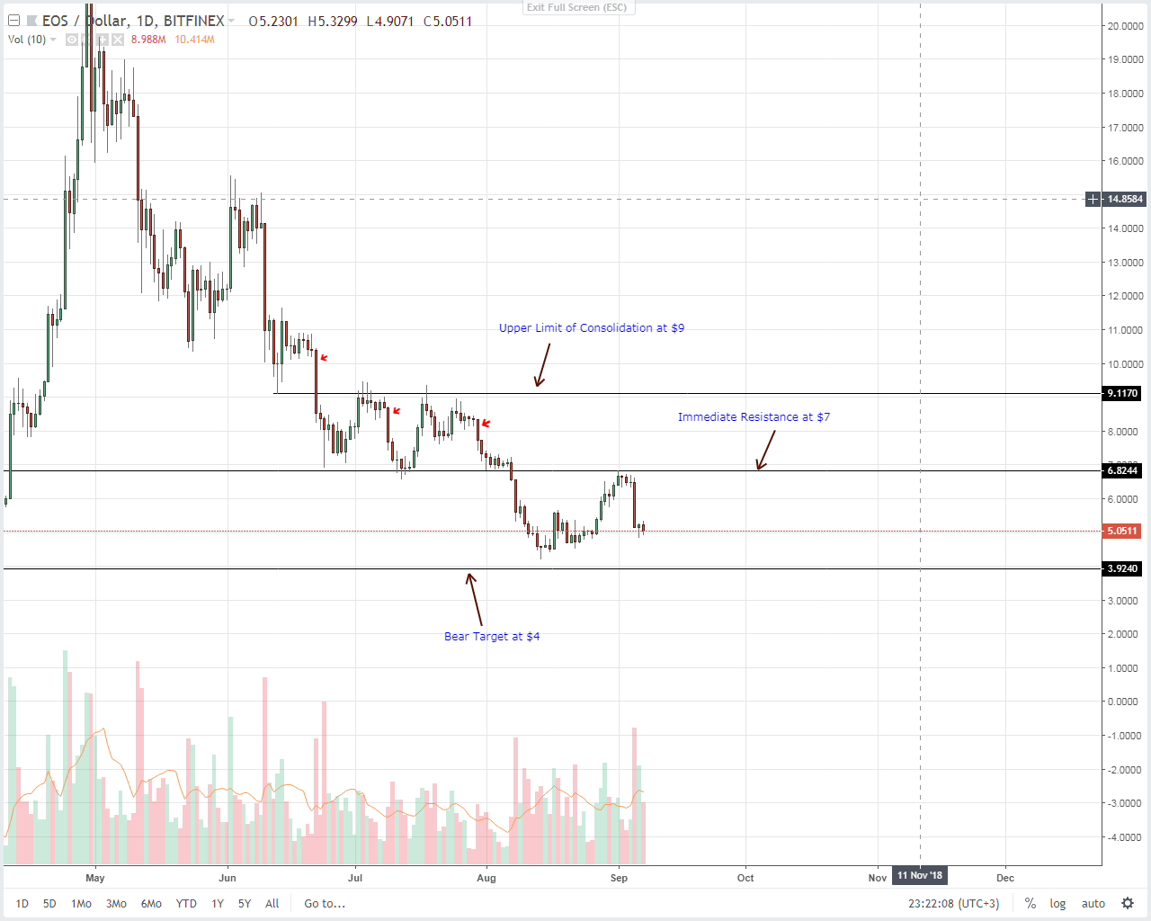 EOS Daily Chart Sep 8