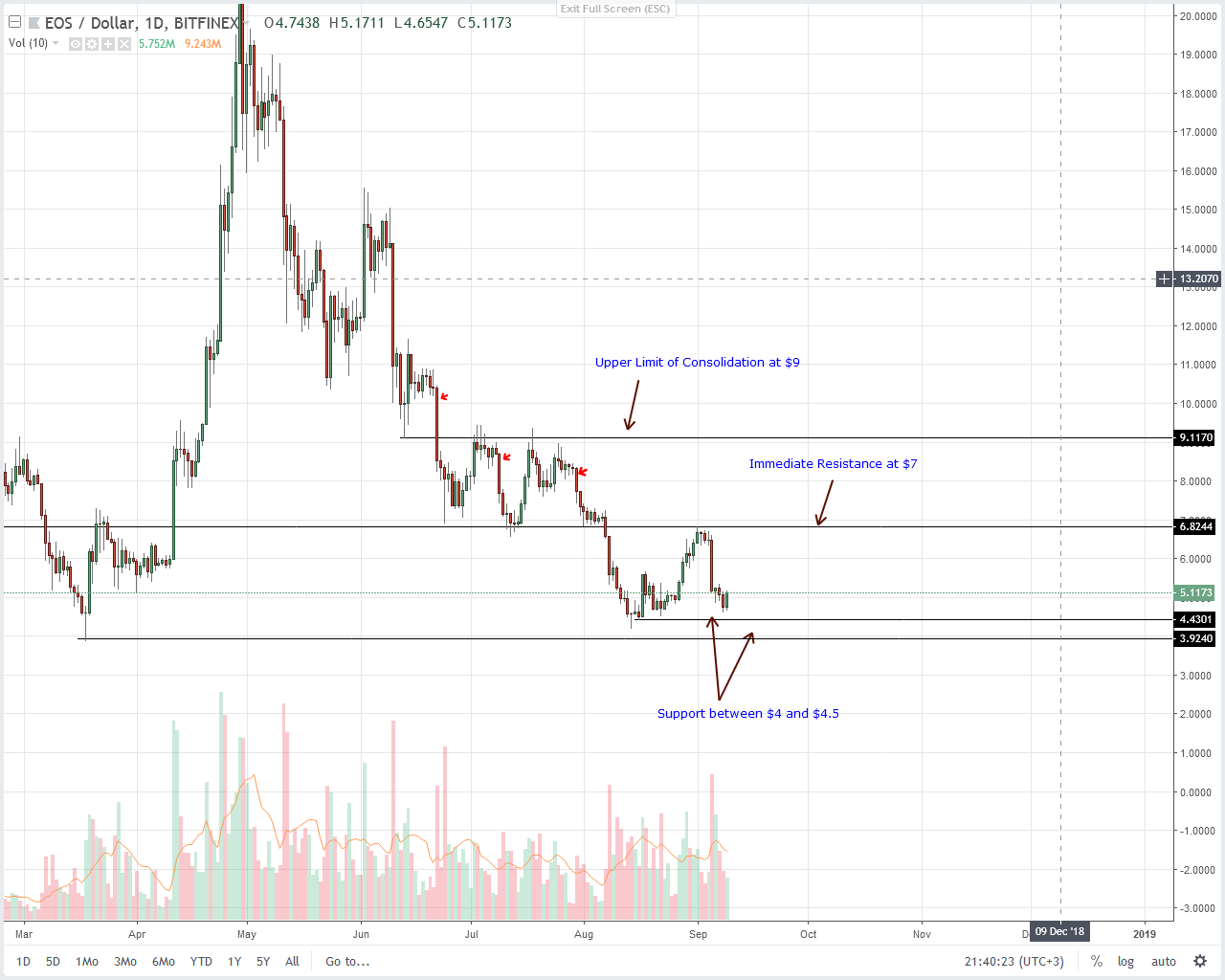 EOS Daily Chart Sep 81