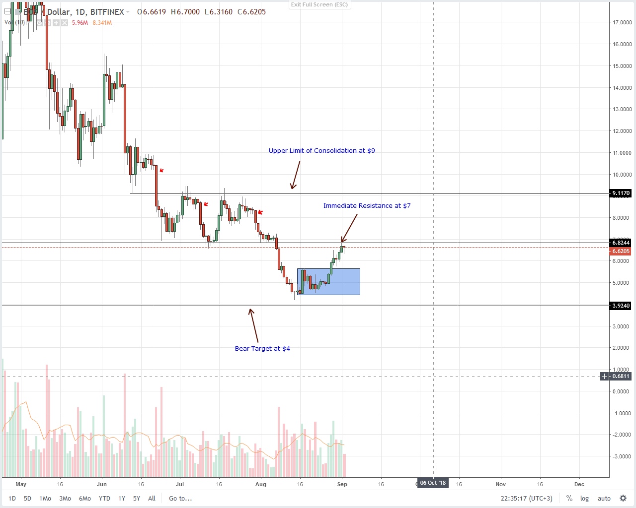 EOS Daily Chart Sept 3