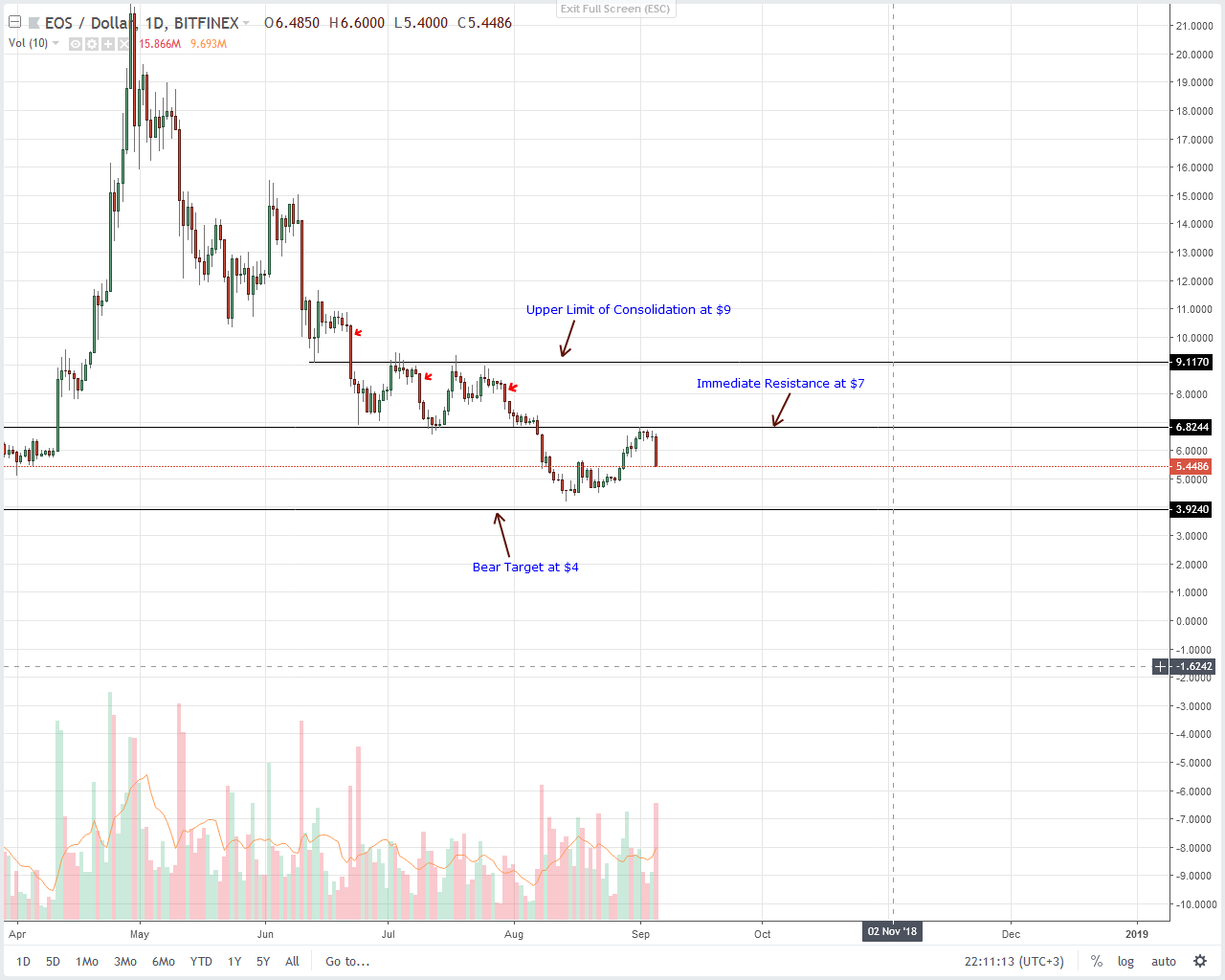 EOS Daily Chart Sept 6