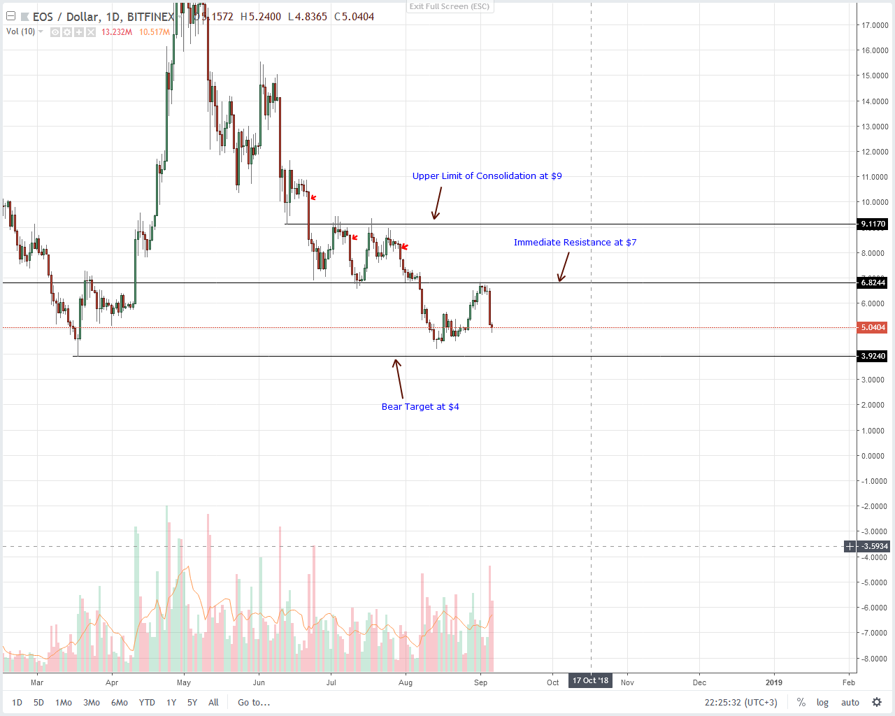 Stellar Lumens, Litecoin, Tron, EOS, IOTA Price Analysis: After Bears are Done, Blockchain Believers Would Reign Supreme