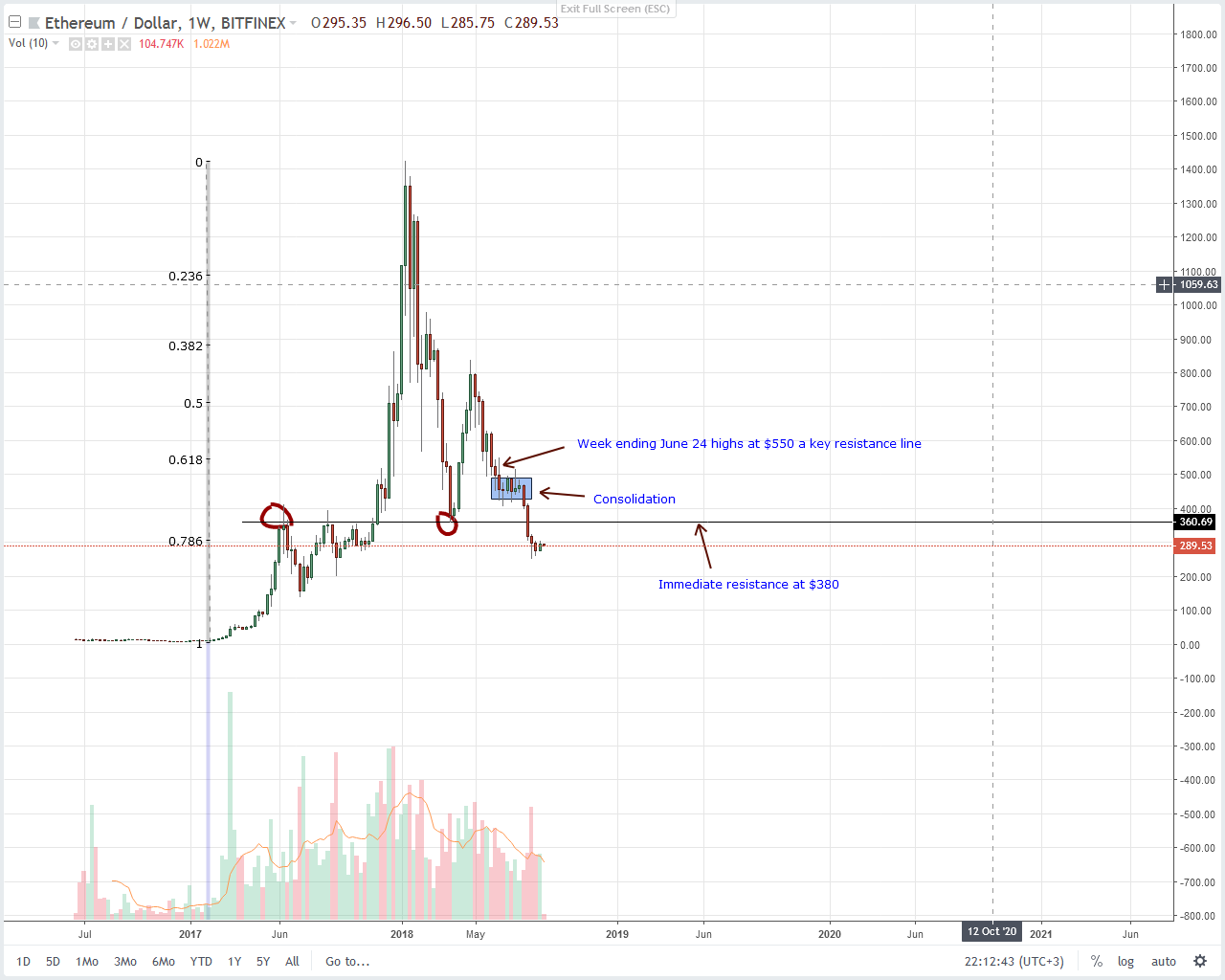 Ethereum Weekly Chart Sept 4