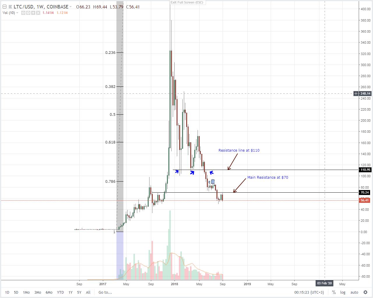 Litecoin Weekly Chart Sep 81