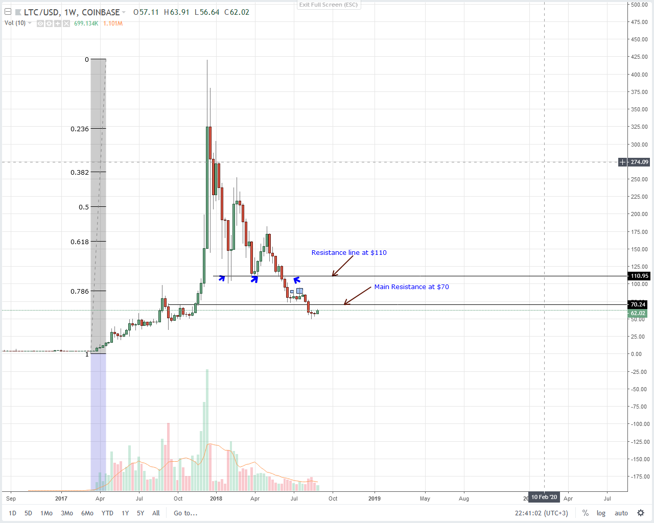 Litecoin Weekly Chart Sept 1
