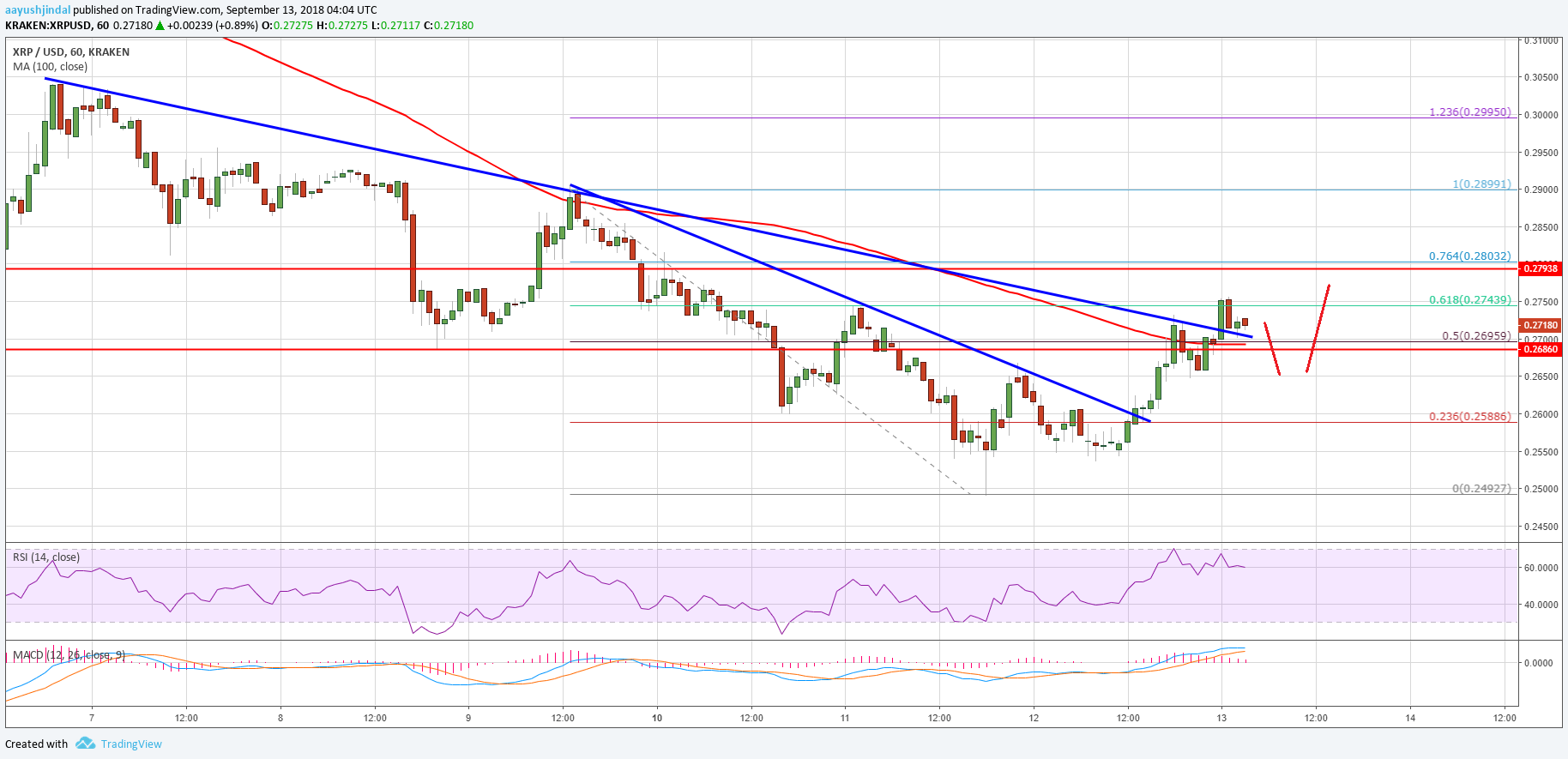 Ripple Price Analysis: XRP/USD Upsides Could be Capped Near $0.2900 2