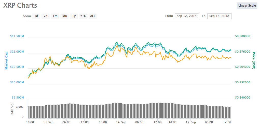 XRP Showing Bullish Angle while Ripple Plans to Dominate Global Cross-border Space 4