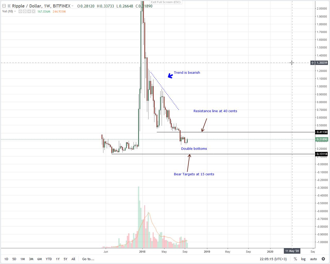 XRP Price Analysis