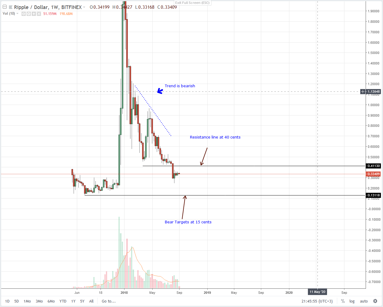 XRP Weekly Chart Sept 5