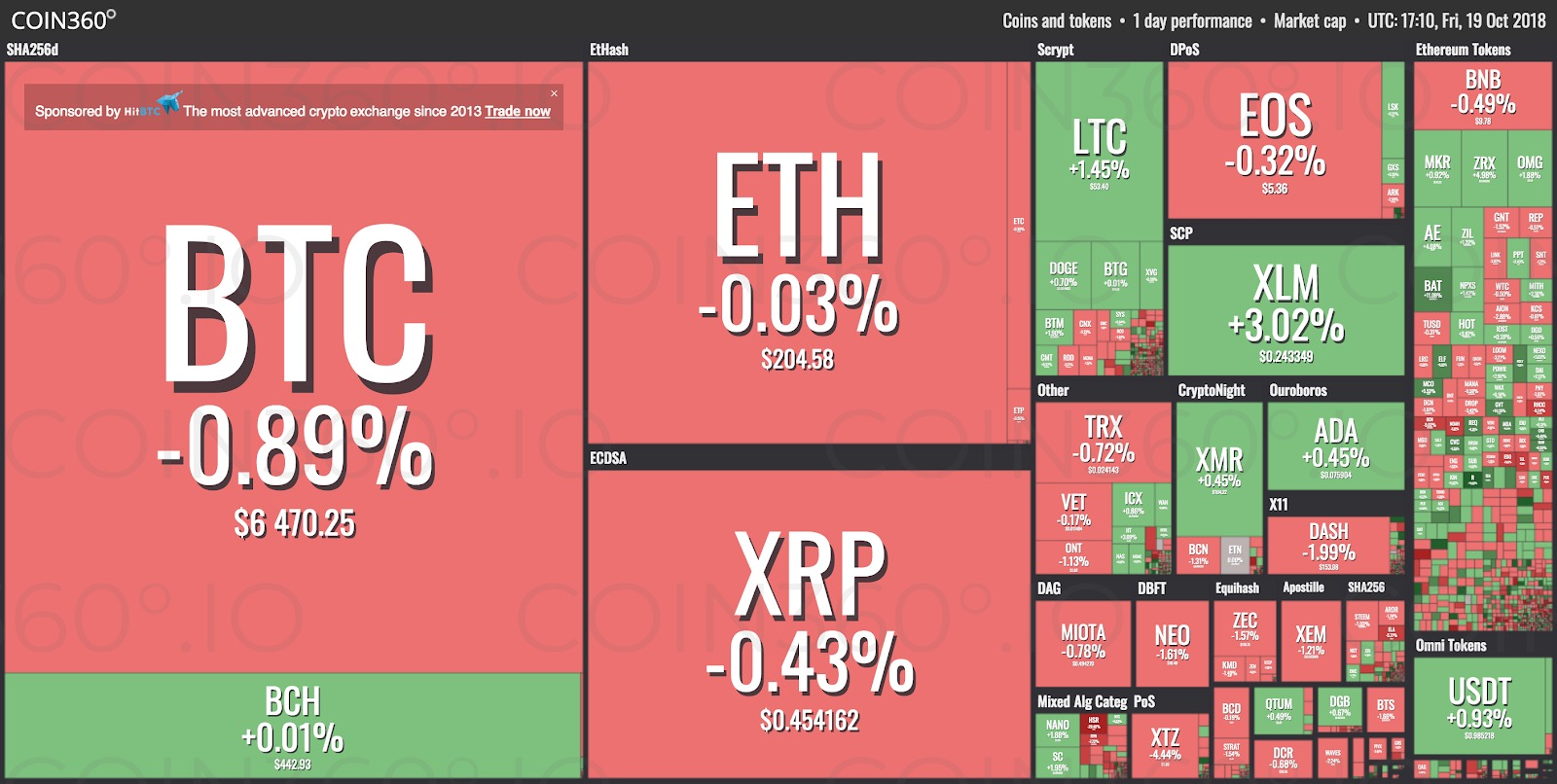 Crypto Markets See Minor Losses as Relative Calm Continues, Bitcoin Slips Below $6,500