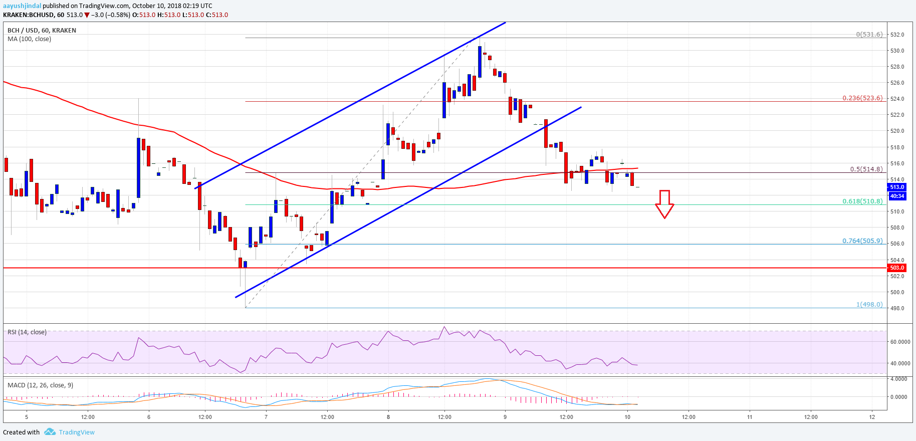 Bitcoin Cash Price Analysis: BCH/USD's Failed Upside Attempt Near $530 1