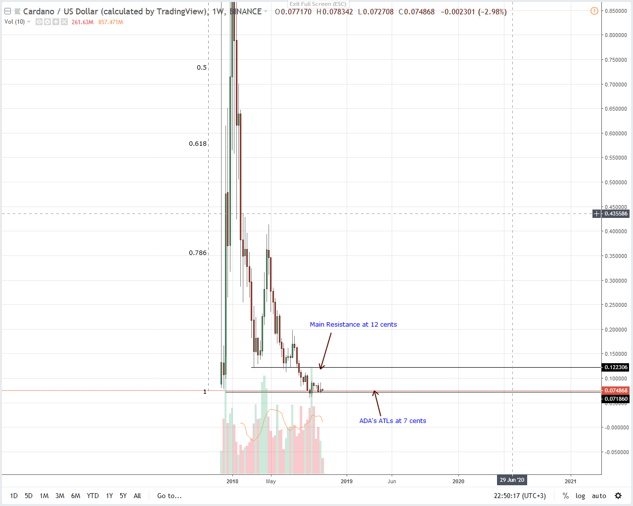 Cardano Weekly Chart Oct 27