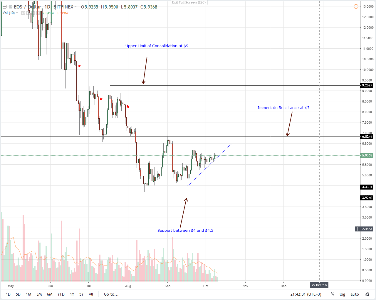 EOS Daily Chart Oct 11